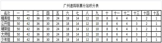 广州速降联赛分站积分表.png
