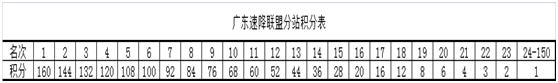 广东速降联盟分站积分表.png